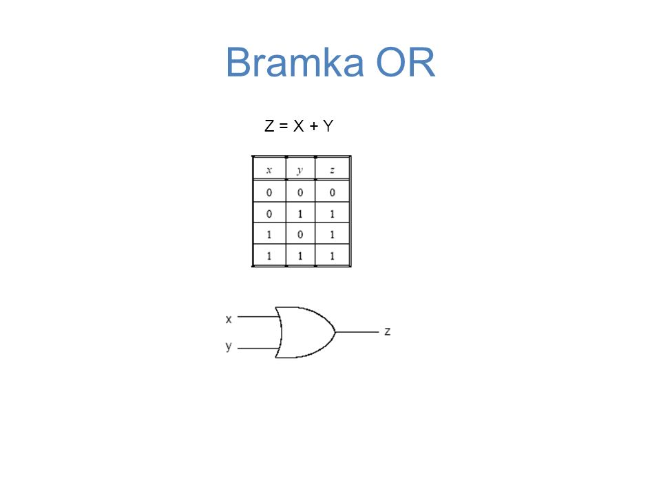 Bramka OR Z = X + Y 47