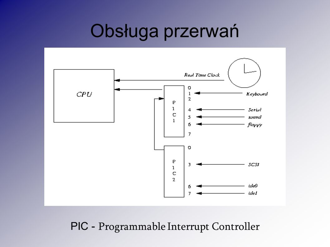 PIC - Programmable Interrupt Controller