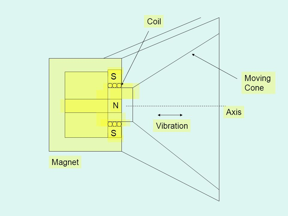 Magnet N S Coil Moving Cone Vibration Axis