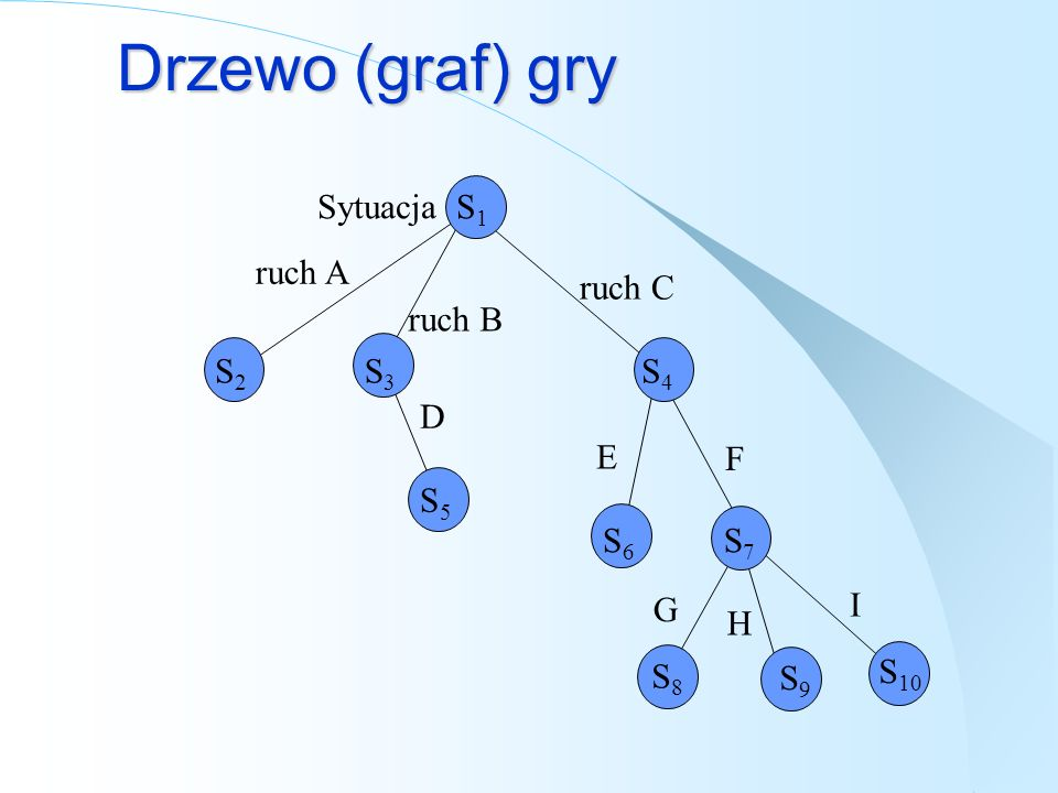 Drzewo (graf) gry Sytuacja S1 ruch A ruch C ruch B S2 S3 S4 D E F S5