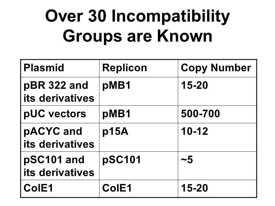 Over 30 Incompatibility Groups are Known