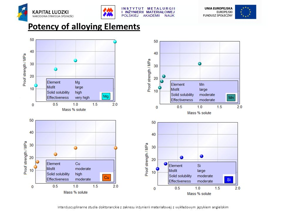 Potency of alloying Elements