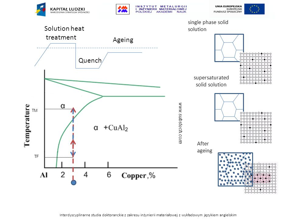 Solution heat treatment Ageing Quench single phase solid solution