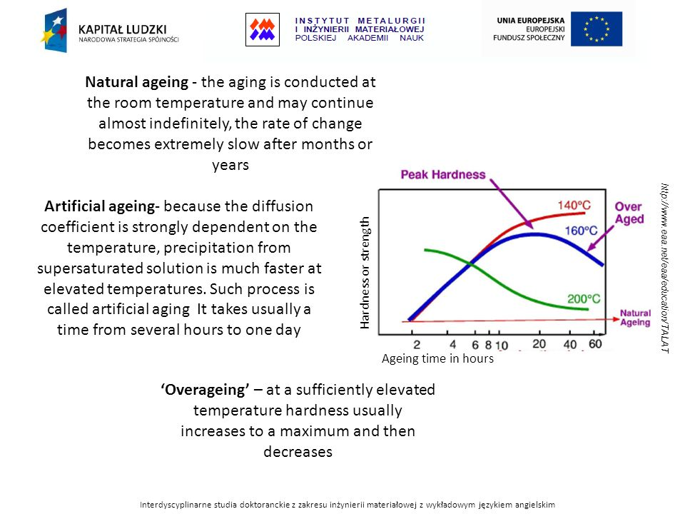 Natural ageing - the aging is conducted at the room temperature and may continue almost indefinitely, the rate of change becomes extremely slow after months or years