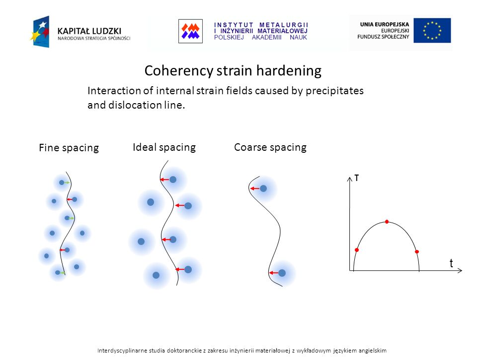 Coherency strain hardening