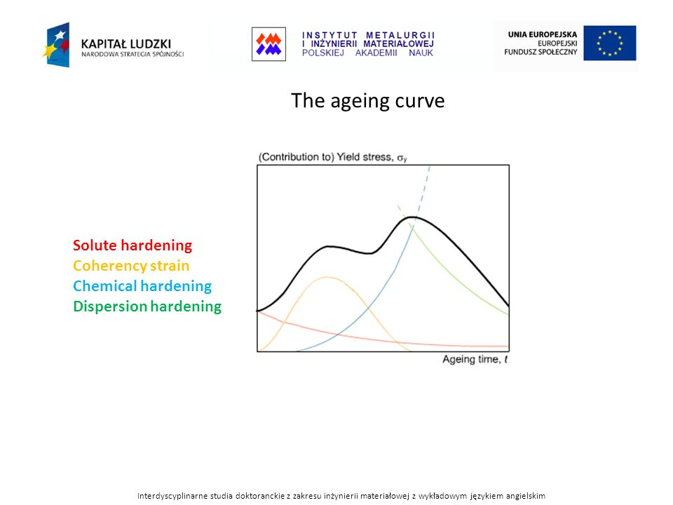 The ageing curve Solute hardening Coherency strain Chemical hardening