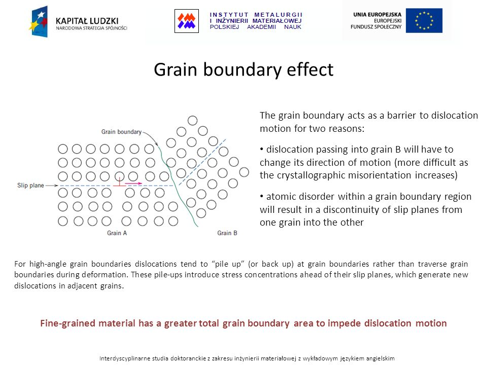 Grain boundary effect The grain boundary acts as a barrier to dislocation motion for two reasons: