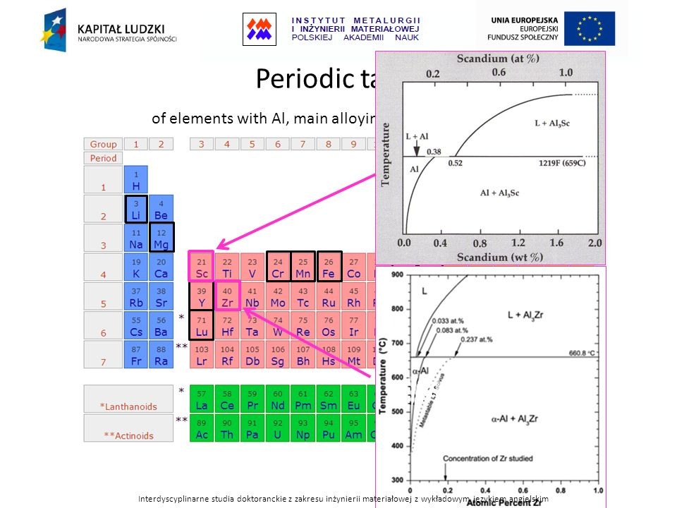 Periodic table of elements with Al, main alloying elements in Al-alloys