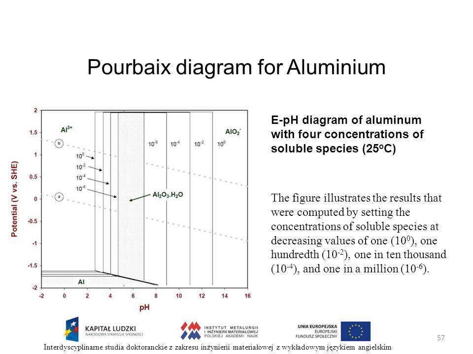 electrochemical phase diagrams - ppt pobierz aluminium diagram