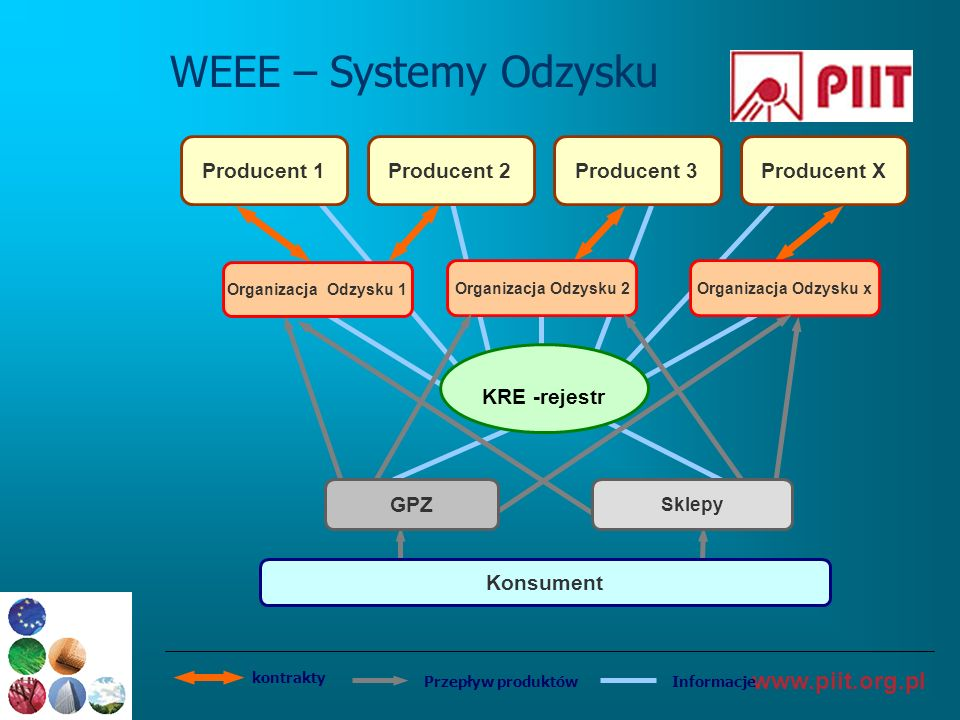 WEEE – Systemy Odzysku Producent 1 Producent 2 Producent 3 Producent X