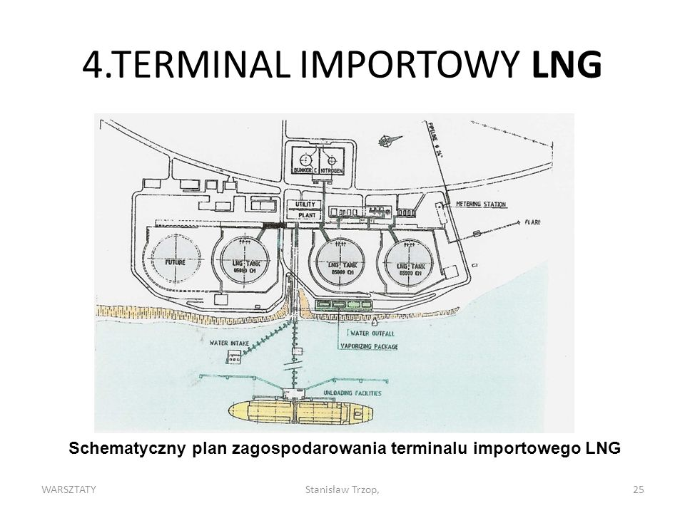 4.TERMINAL IMPORTOWY LNG