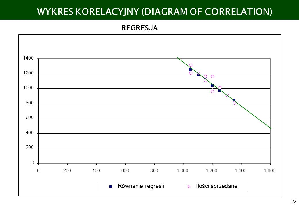 WYKRES KORELACYJNY (DIAGRAM OF CORRELATION)