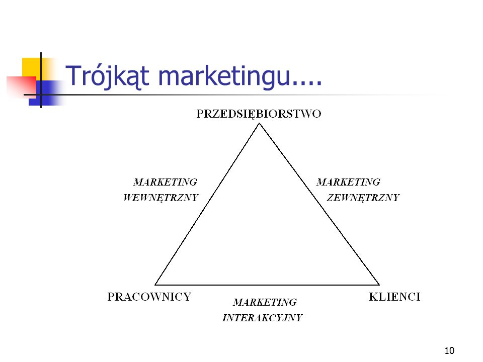 Trójkąt marketingu....