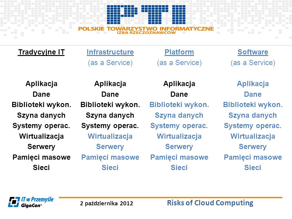 2 października 2012 Risks of Cloud Computing