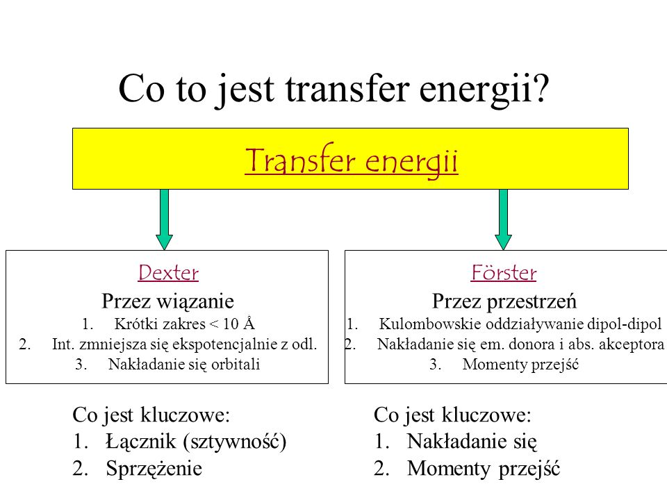 Co to jest transfer energii