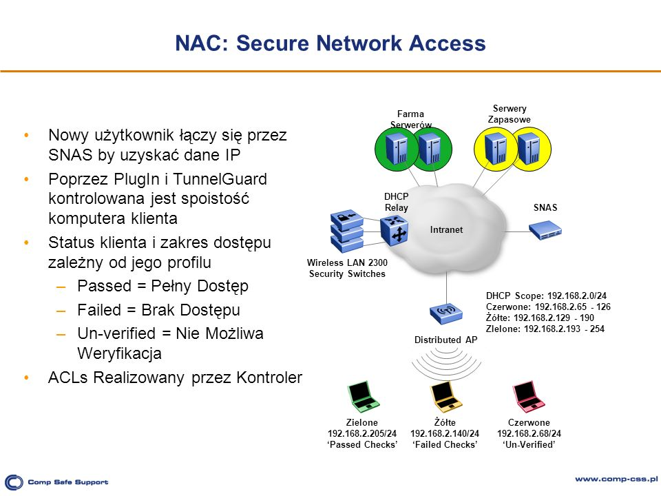 NAC: Secure Network Access