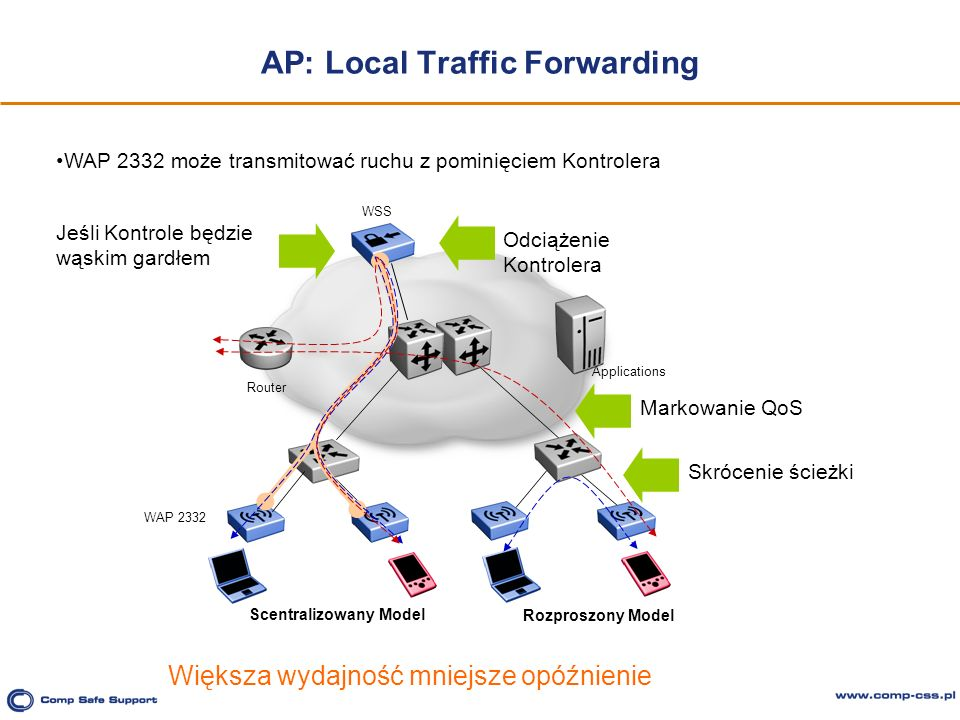 AP: Local Traffic Forwarding