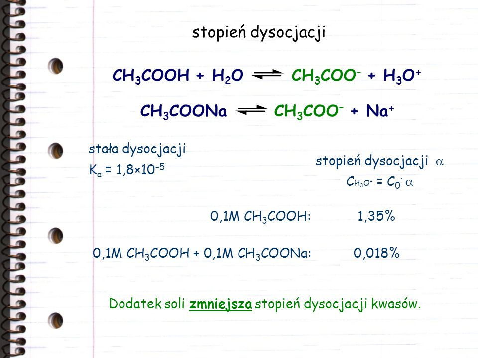 stopień dysocjacji CH3COOH + H2O CH3COO– + H3O+ CH3COONa CH3COO– + Na+