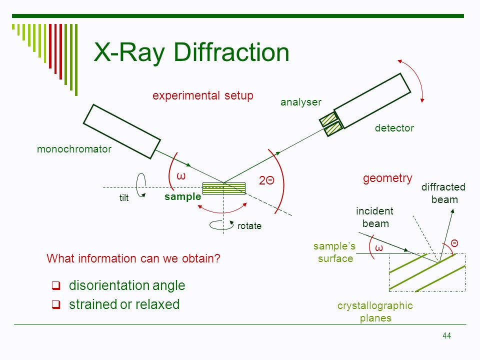 X-Ray Diffraction disorientation angle strained or relaxed