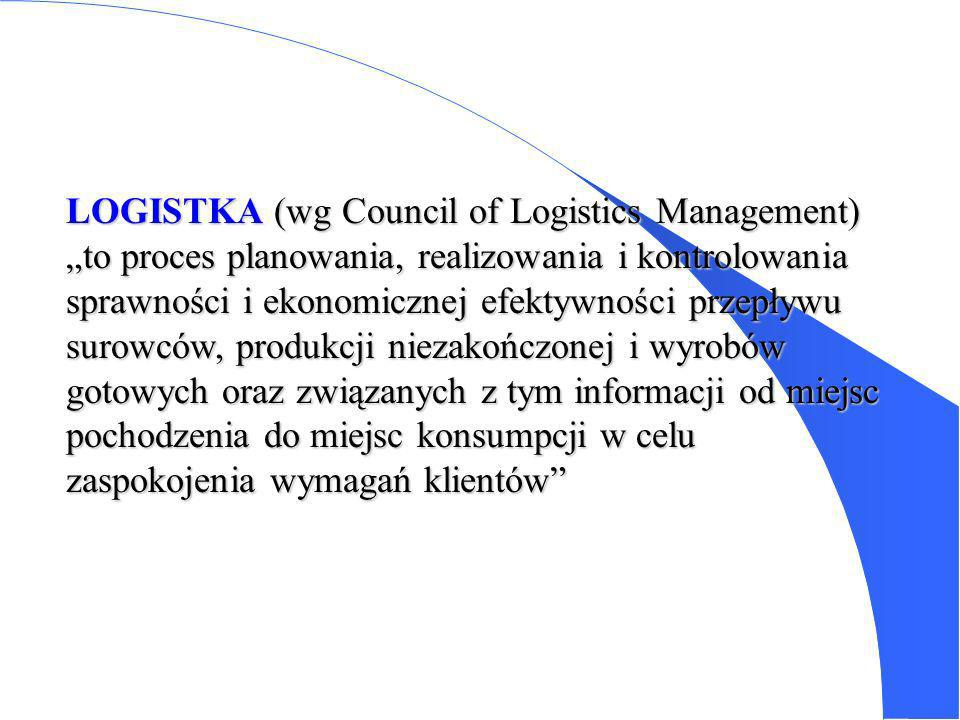 LOGISTKA (wg Council of Logistics Management)