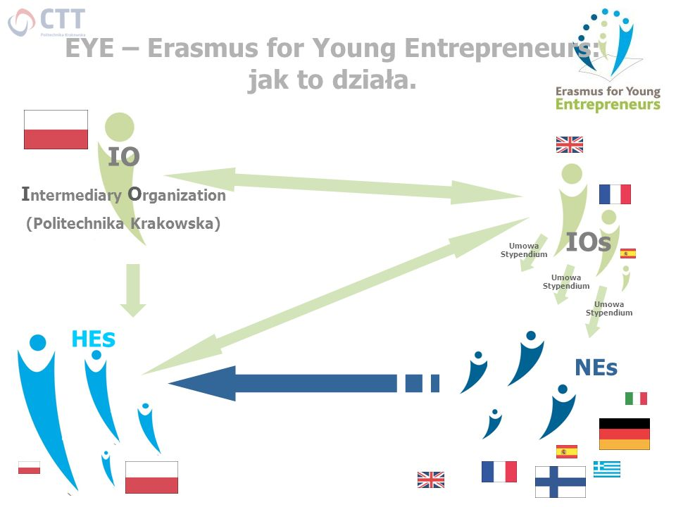 EYE – Erasmus for Young Entrepreneurs: jak to działa. IO IOs