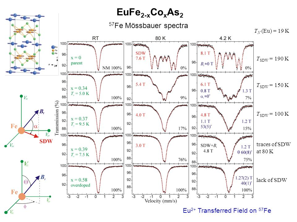 EuFe2-xCoxAs2 57Fe Mössbauer spectra Eu2+ Transferred Field on 57Fe