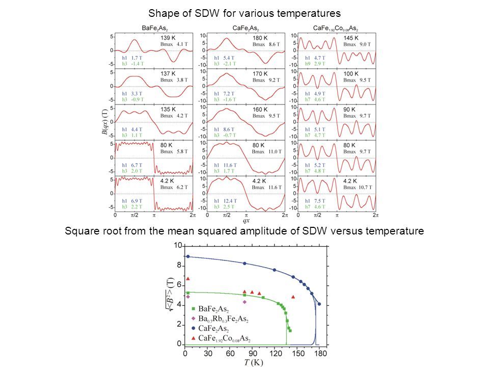 Shape of SDW for various temperatures