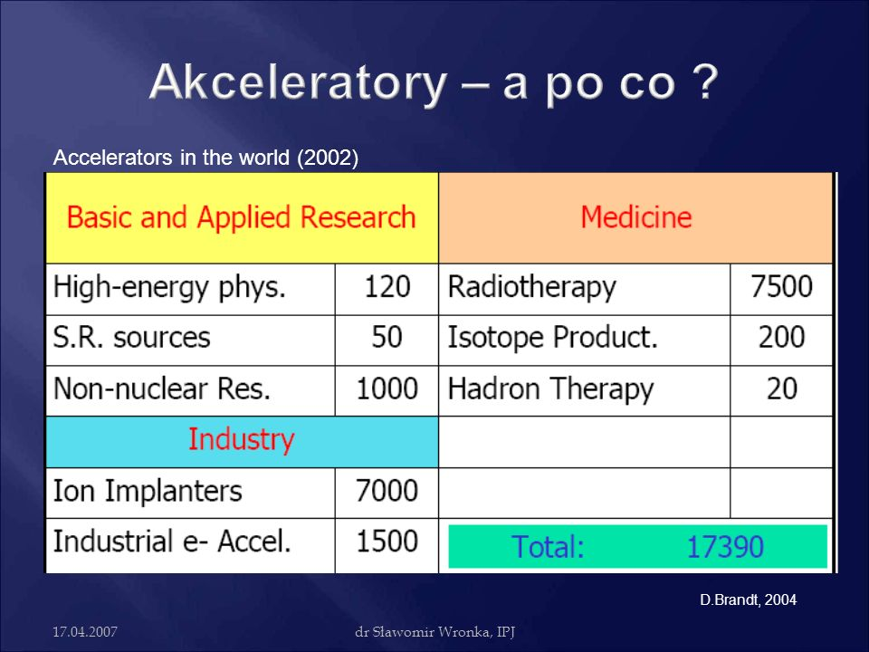 Akceleratory – a po co Accelerators in the world (2002)