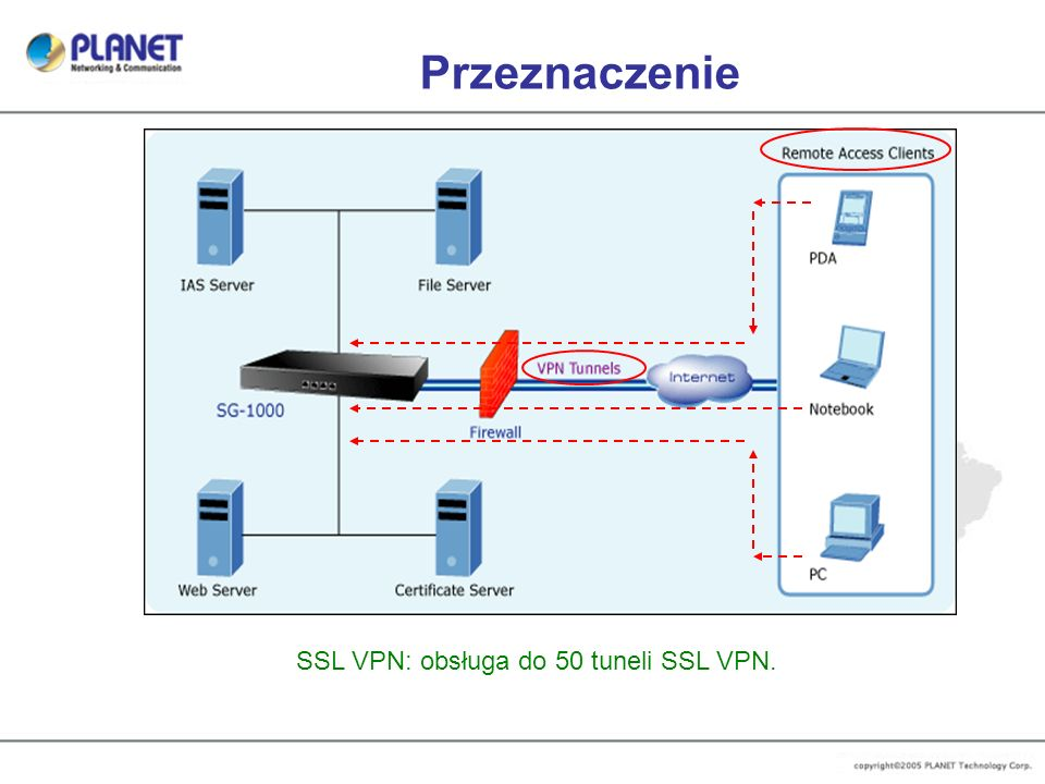 SSL VPN: obsługa do 50 tuneli SSL VPN.