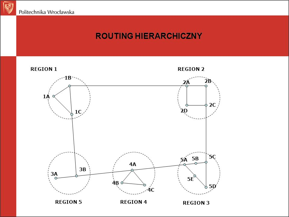 ROUTING HIERARCHICZNY