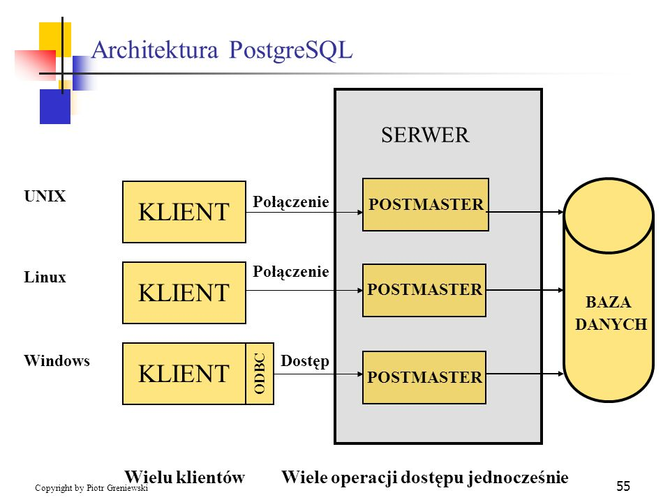 Architektura PostgreSQL