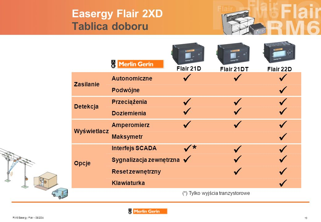 Easergy Flair 2XD Tablica doboru
