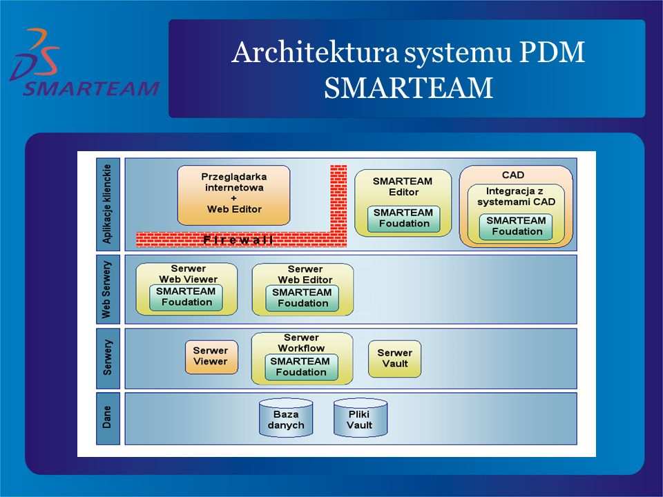 Architektura systemu PDM SMARTEAM