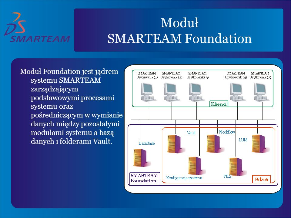 Moduł SMARTEAM Foundation