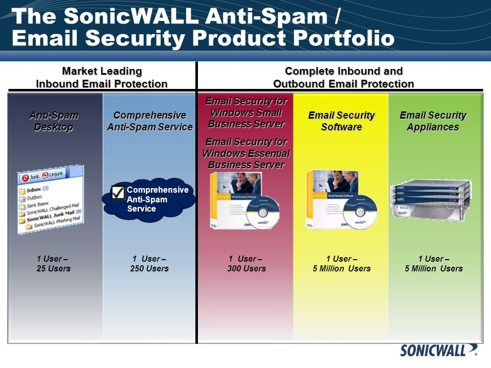 The SonicWALL Anti-Spam /  Security Product Portfolio