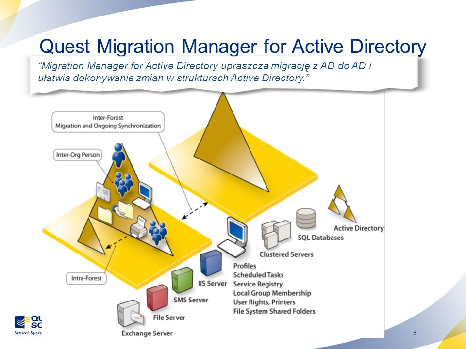 Quest Migration Manager for Active Directory