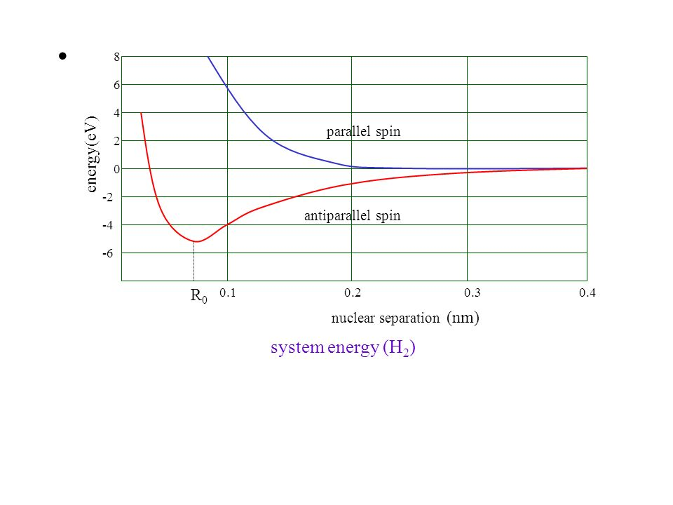 system energy (H2) energy(eV) R0 parallel spin antiparallel spin