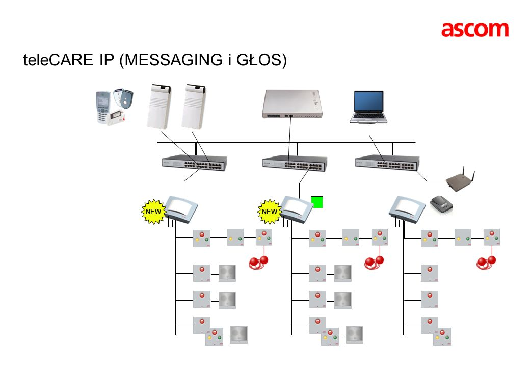 teleCARE IP (MESSAGING i GŁOS)