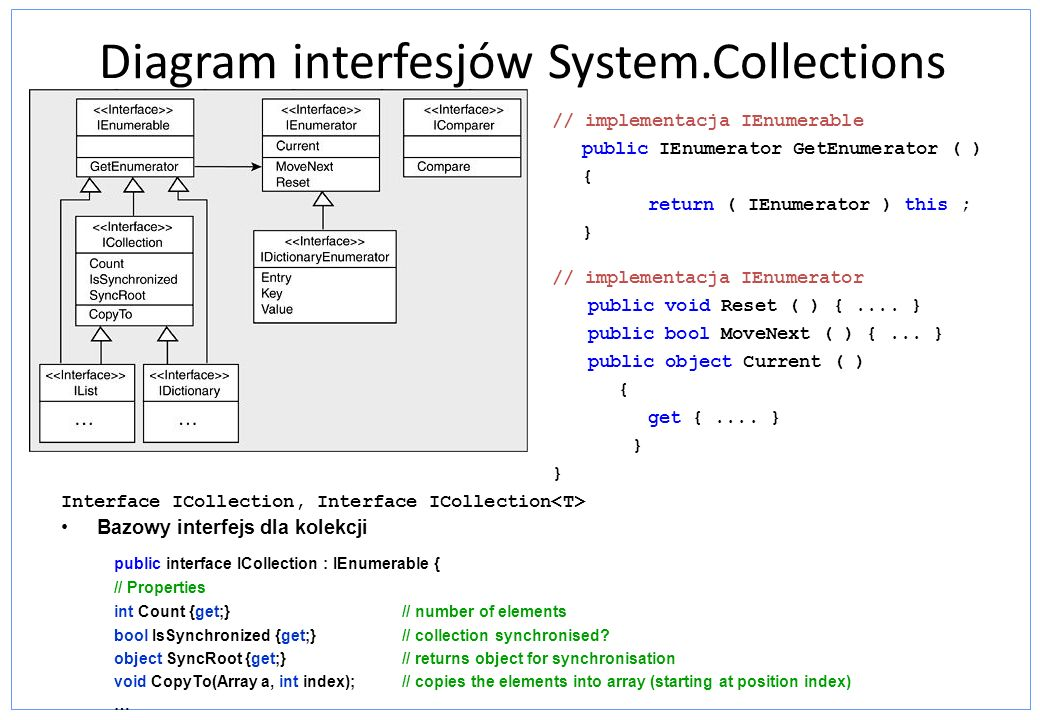Diagram interfesjów System.Collections
