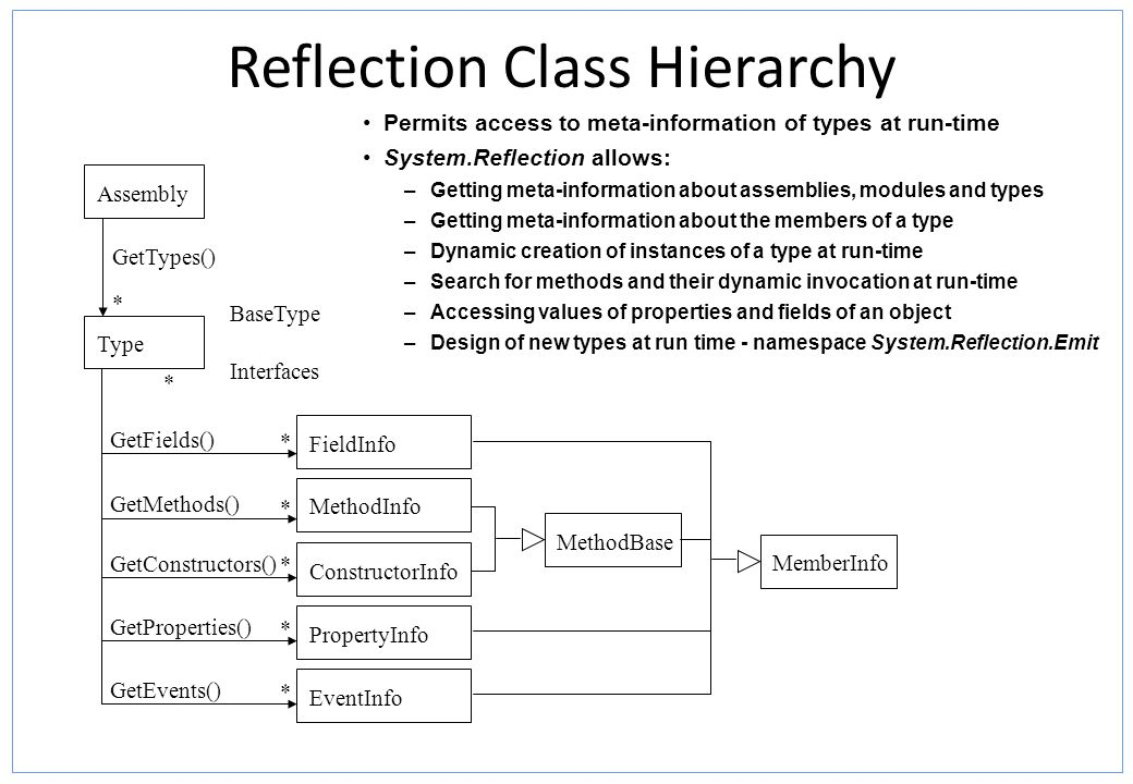 Reflection Class Hierarchy