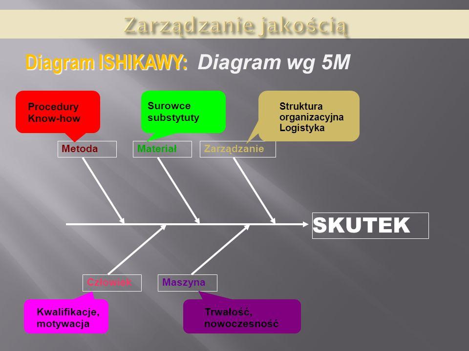 Zarządzanie Jakością Metody Techniki Koncepcje Ppt Pobierz