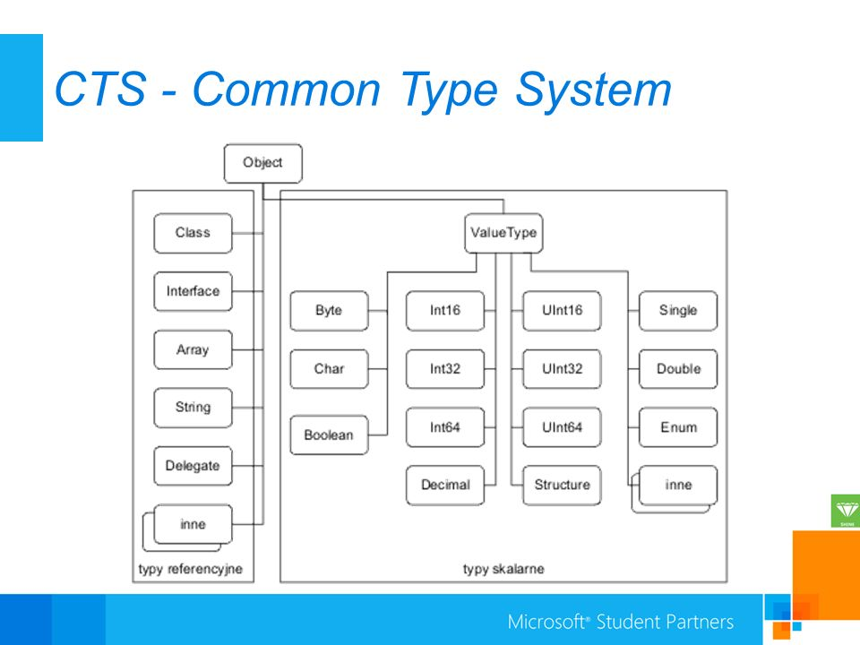 the most common types of systems access The most common indirect selection technique is scanning with this access method, elements of the selection set of the aac device (letters, icons, etc) are systematically presented visually and/or auditorily to the user.