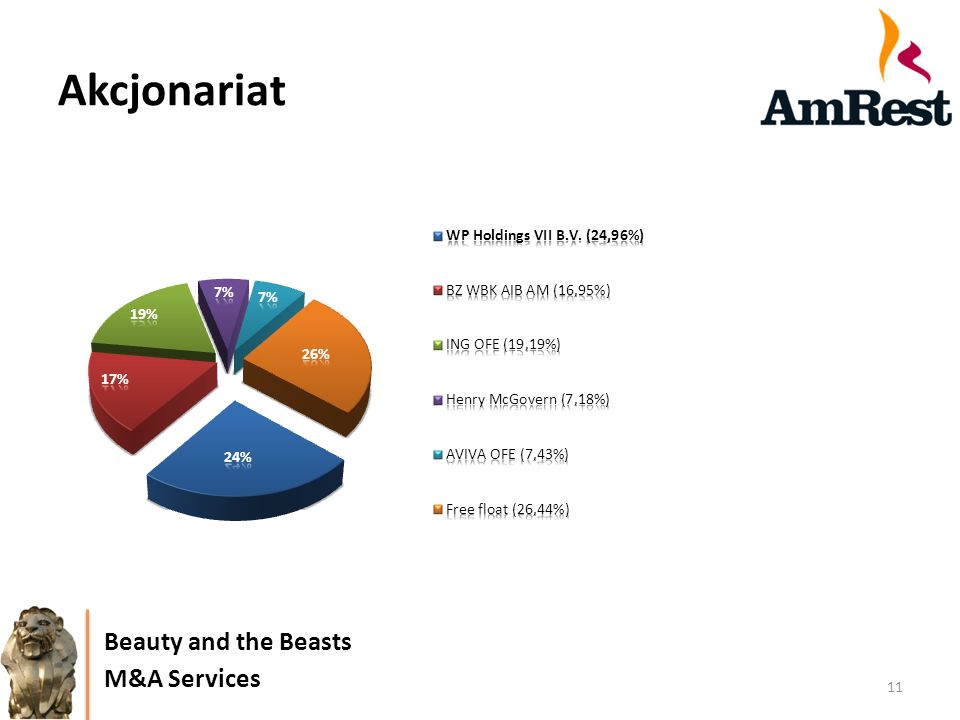 Akcjonariat Beauty and the Beasts M&A Services