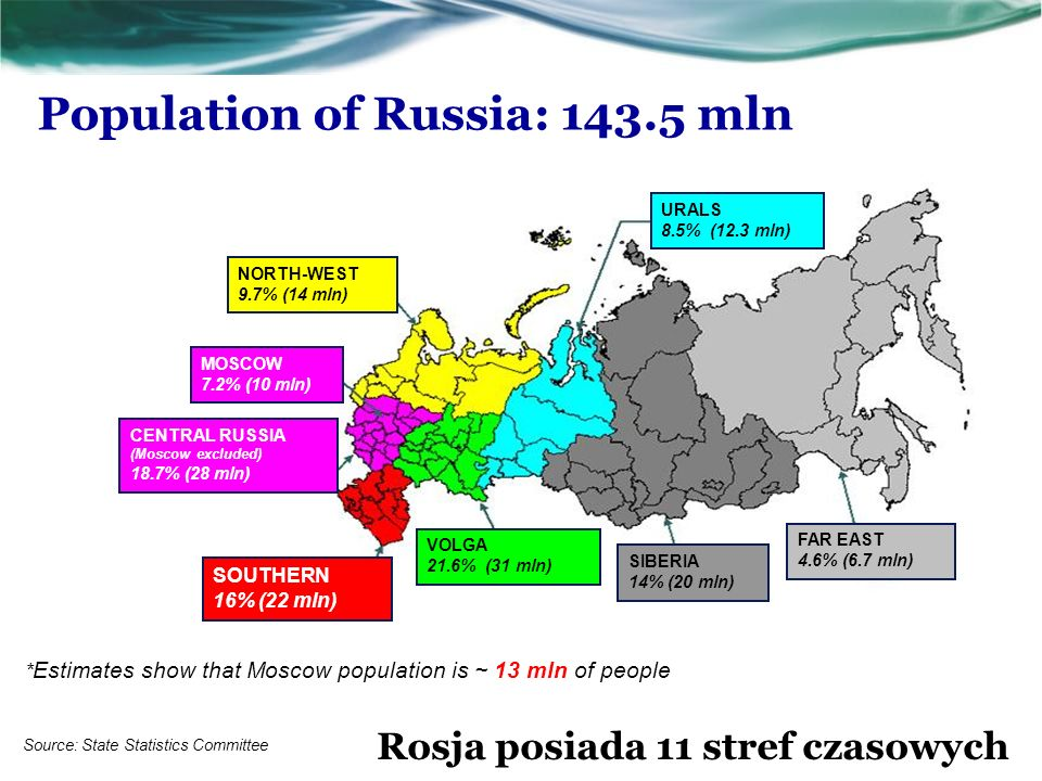 Population of Russia: mln