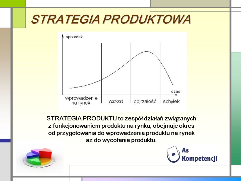 STRATEGIA PRODUKTOWA