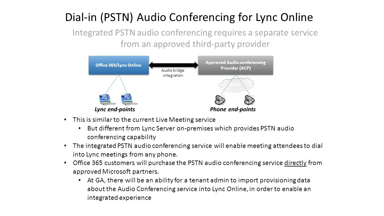 Dial-in (PSTN) Audio Conferencing for Lync Online