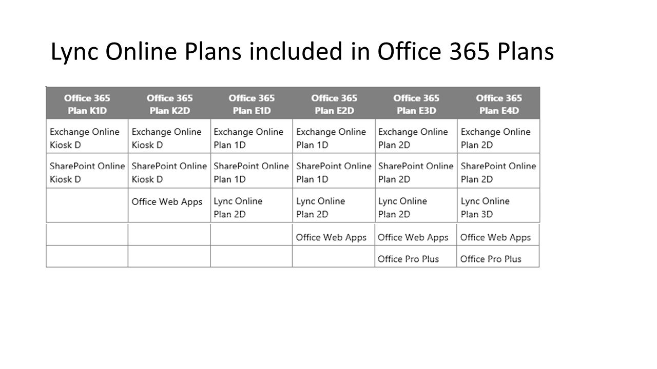 Lync Online Plans included in Office 365 Plans