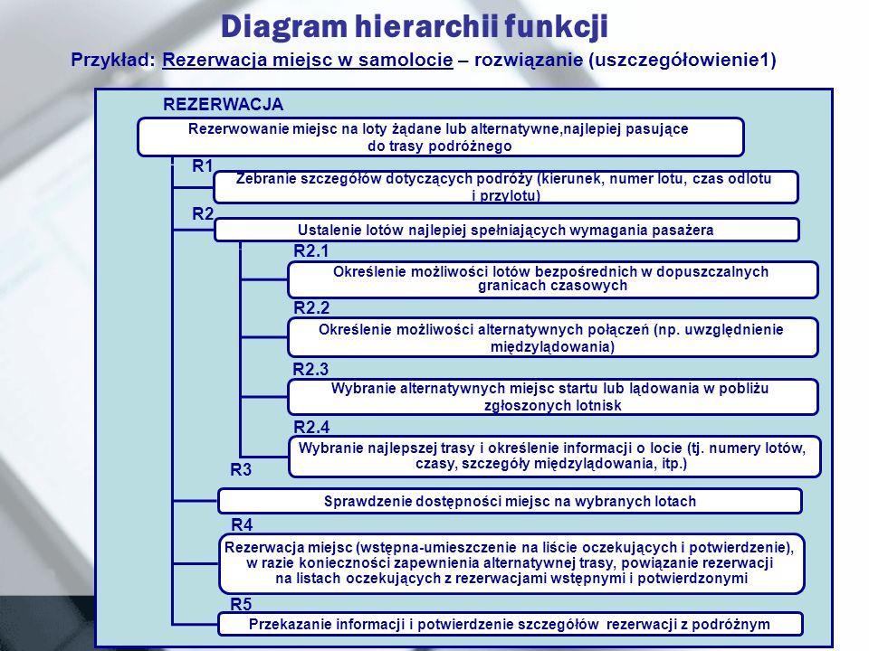 Modelowanie Hierarchii I Zależności Funkcji Ppt Pobierz