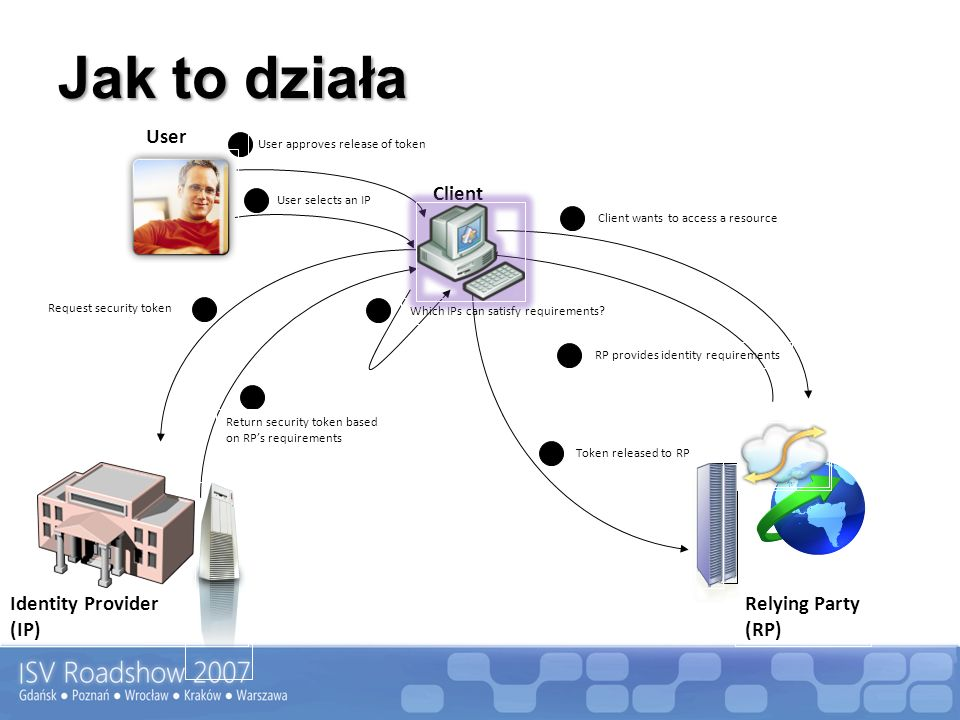 Jak to działa User Client Identity Provider (IP) Relying Party (RP)