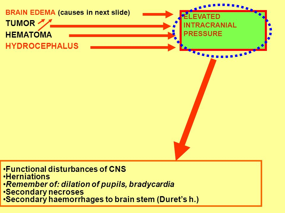 Functional disturbances of CNS Herniations